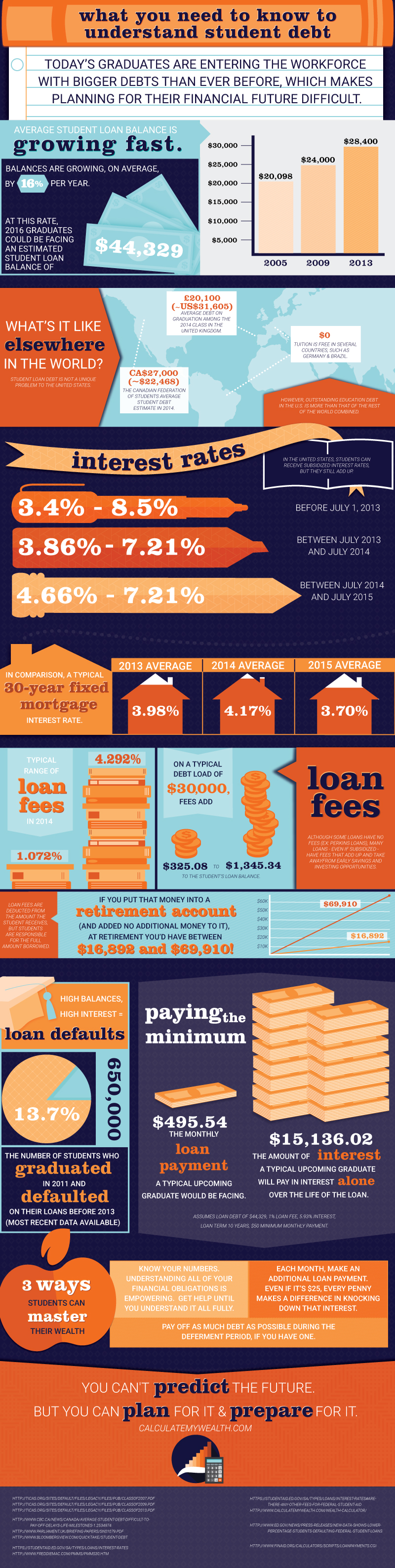 What You Need to Know to Understand Student Debt (INFOGRAPHIC)